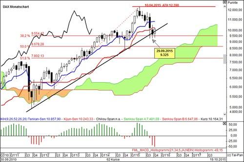 Trading strategie intraday prognose